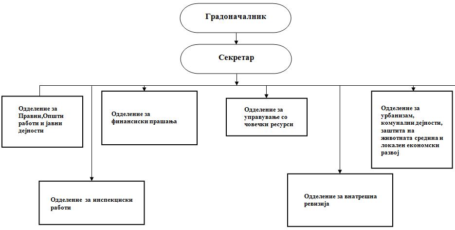 Organogram za organizaciona postavenost vo Opstina Cesinovo-Oblesevo